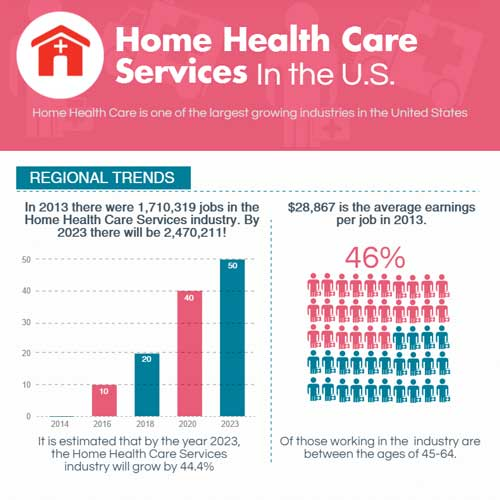Home Health Care Services in the U.S. [Infographic]