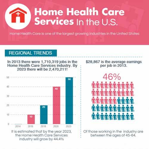 U s health insurance industry