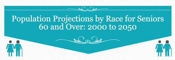 Population Projections by Race for Persons 60 and Over: 2000 to 2050 [Infographic]